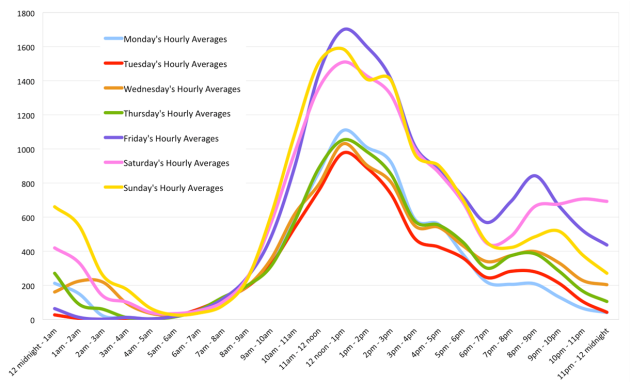 Average hourly footfall by day of the week