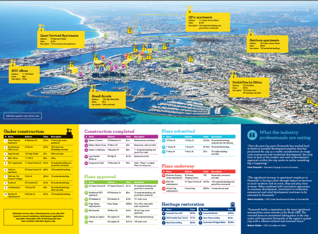 invest in Freo August 2015