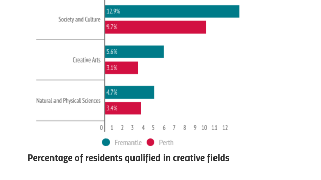creative fields