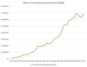 Value-of-renovations-2013-14-e1444606398850